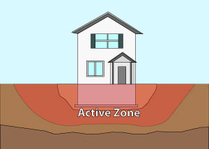 Illustration of the active zone of foundation soils under and around a foundation in Tulsa.